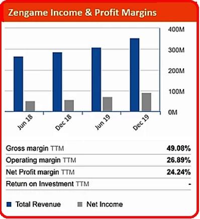 zengame chart6.20